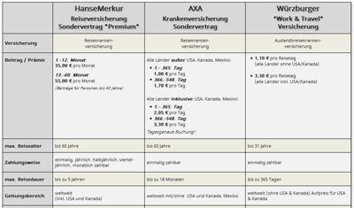 Work and travel auslandskrankenversicherung vergleich
